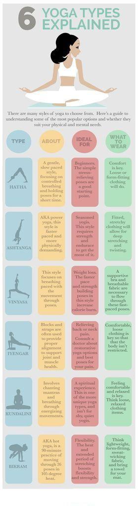 6 Yoga Types Explained