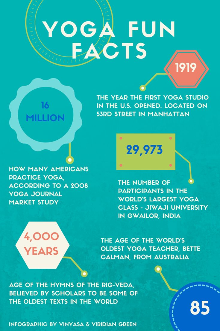 Let's know the history of #yoga #facts