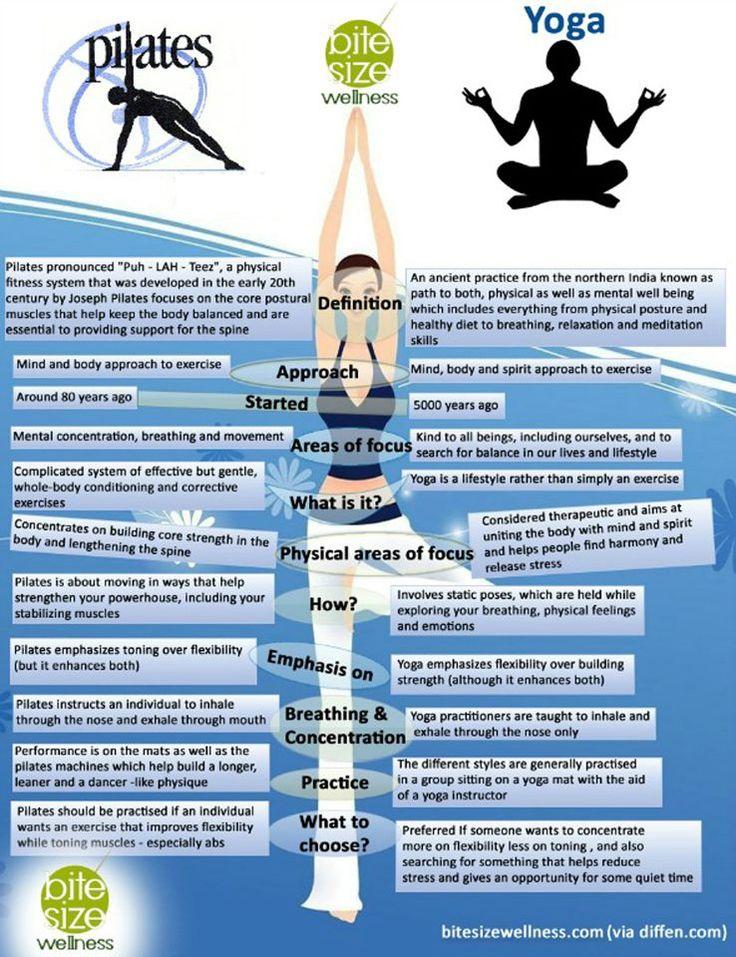 Pilates Vs Yoga - a good overview ~ I like Pilates...but I Love Yoga