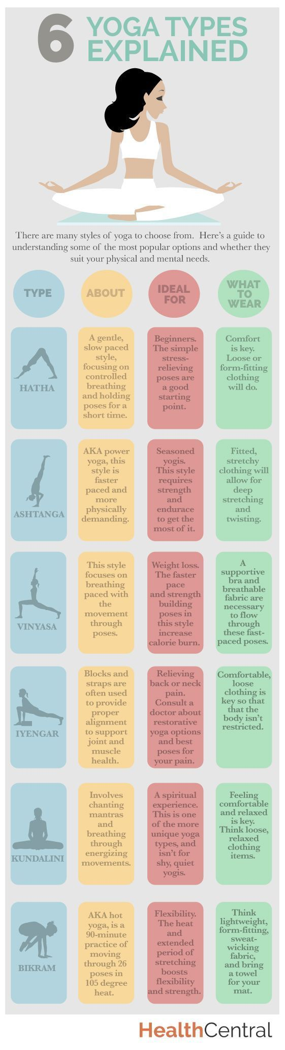 6 #yoga types explained. Which should you practice and what should you wear to b...