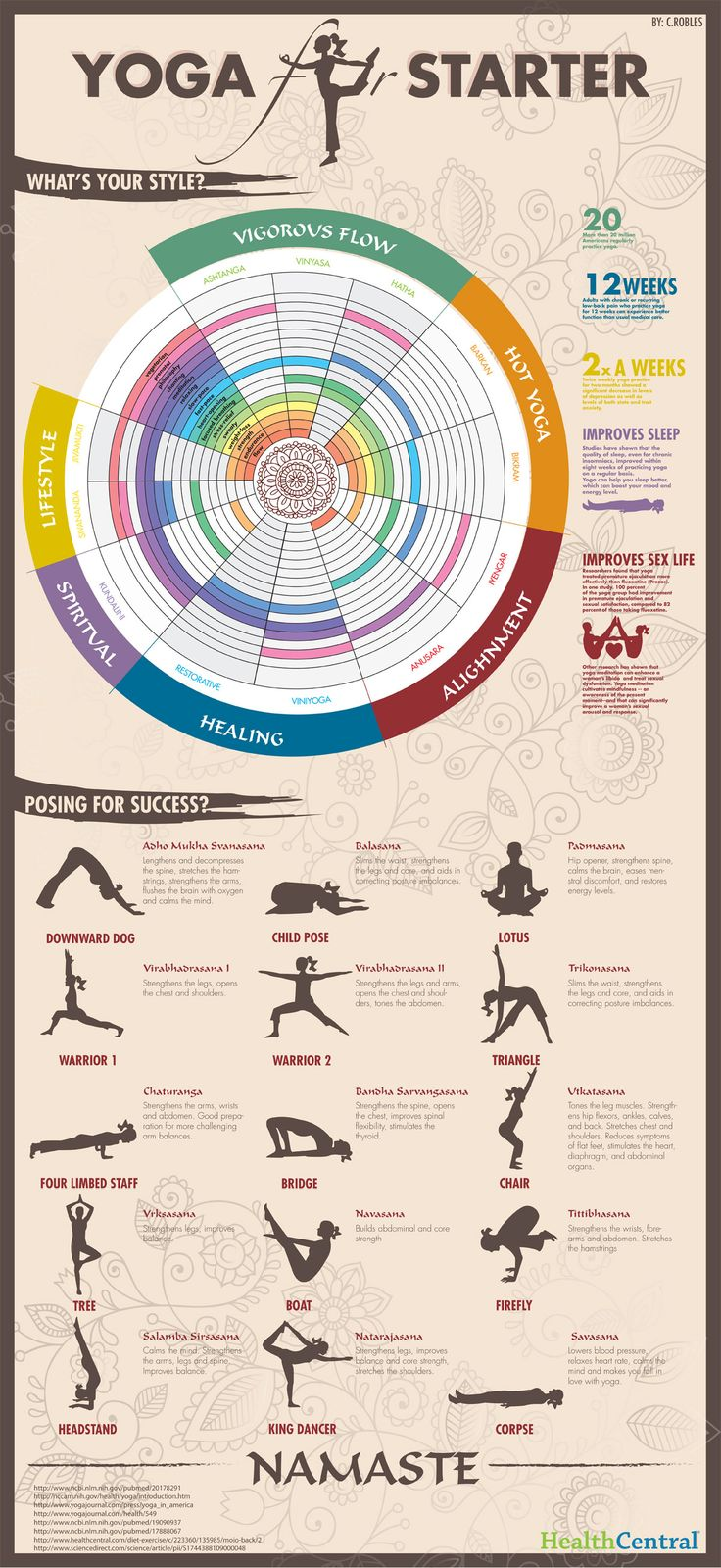 #Yoga for Starters #Infographic Loved and pinned by www.downdogboutiq...