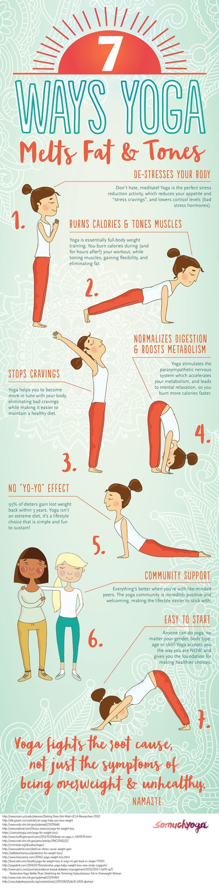 yoga for weight loss infographic