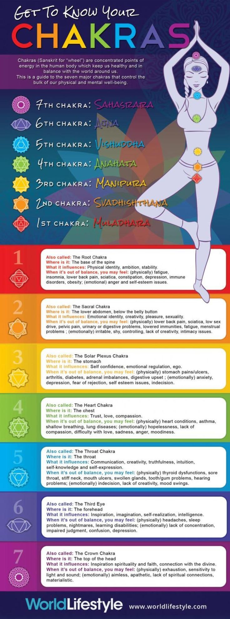 Do you know your chakras? Well get to know it with this little cheat sheet! Visi...