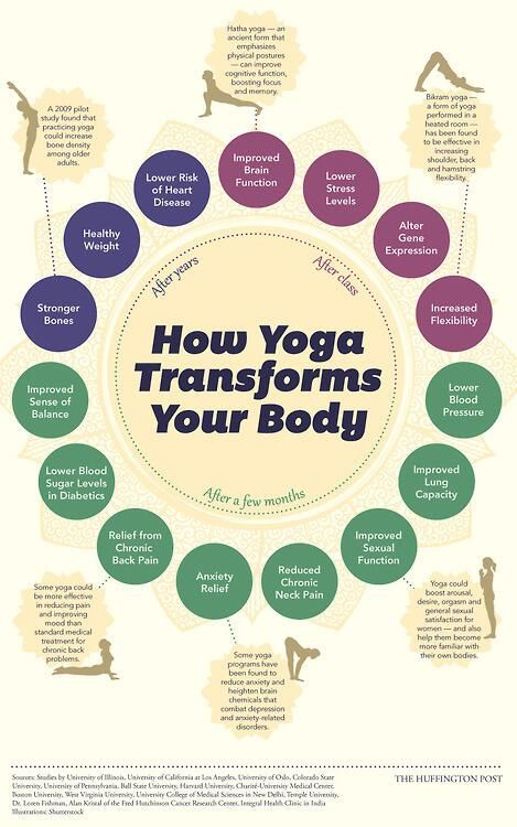 Natural Health: How Yoga Changes Your Body Infographic