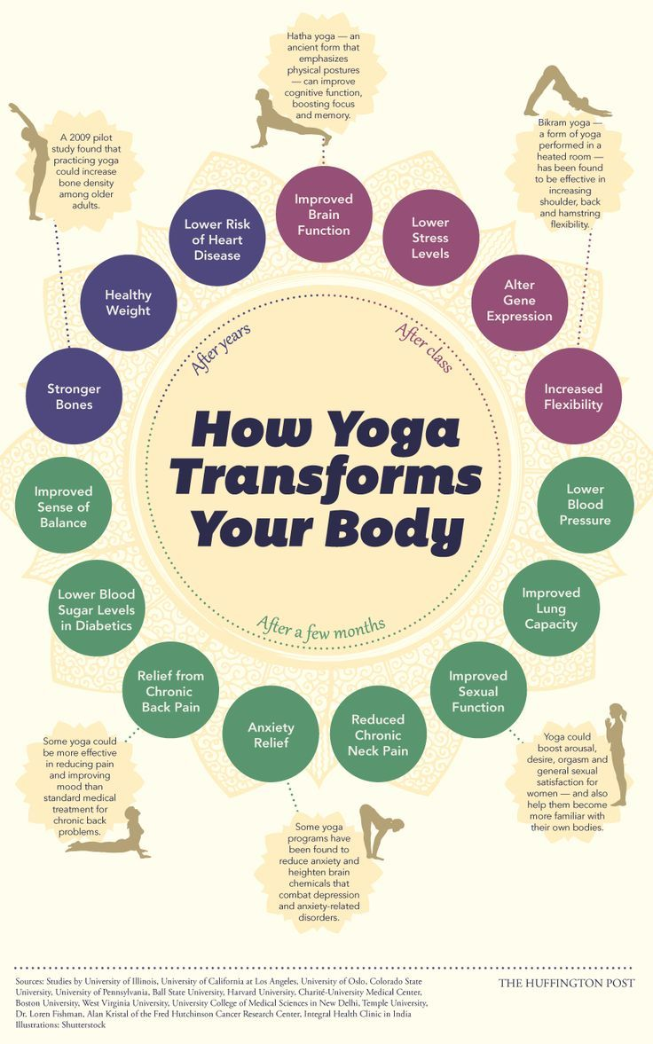 How Yoga Changes Your Body, Starting The Day You Begin (INFOGRAPHIC)