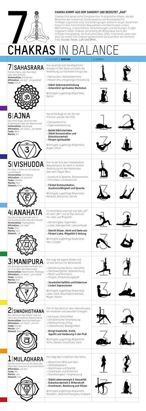 YOGISHOP   Yoga Poster - 7 Chakras in Balance   Yoga, Yogamatten & Yoga-Zubehör